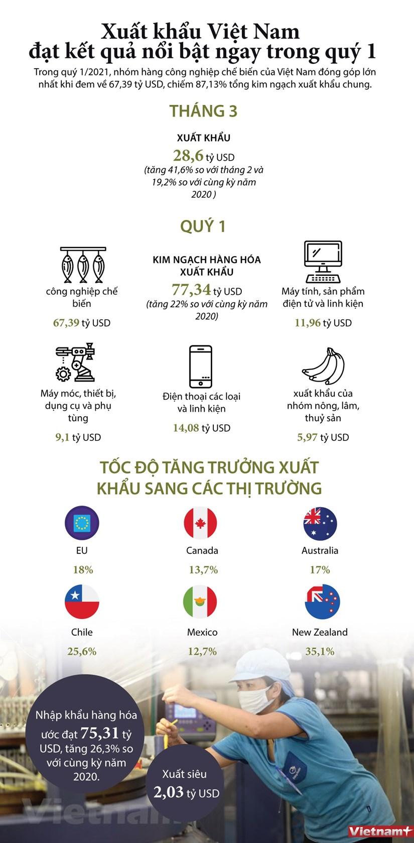 [Infographics] Xuat khau Viet Nam dat ket qua noi bat ngay trong quy 1 hinh anh 1