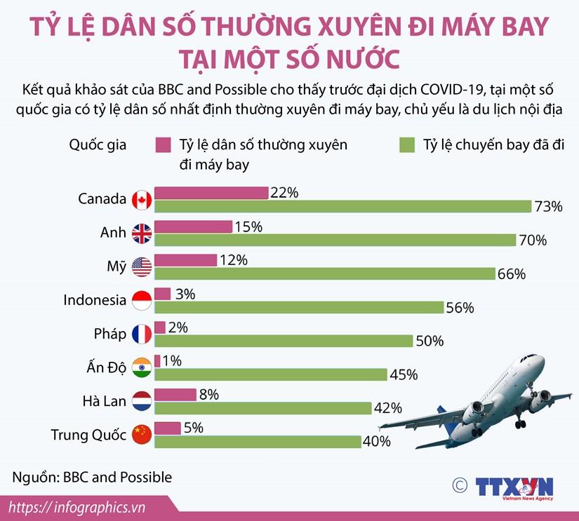 [Infographics] Ty le dan so thuong xuyen di may bay tai mot so nuoc hinh anh 1