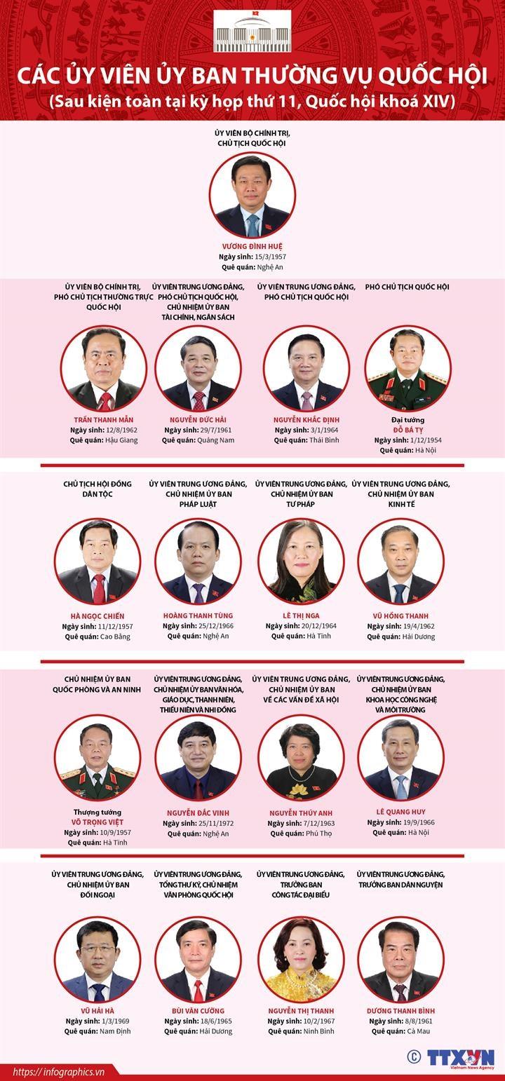 [Infographics] Bo may Quoc hoi Viet Nam sau khi kien toan 2016-2021 hinh anh 1