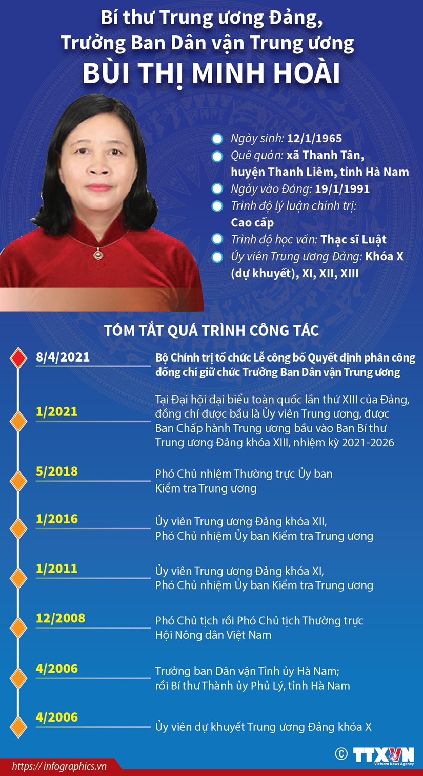 Bi thu TW Dang, Truong Ban Dan van Trung uong Bui Thi Minh Hoai hinh anh 1