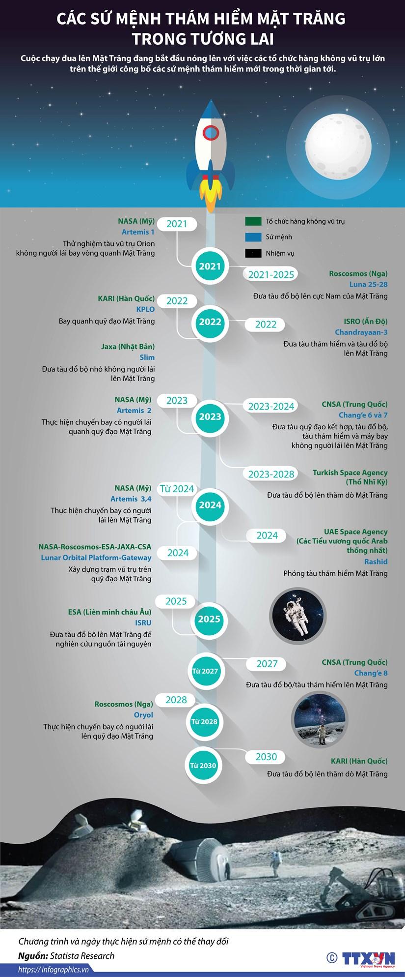 [Infographics] Cac su menh tham hiem Mat Trang trong tuong lai hinh anh 1