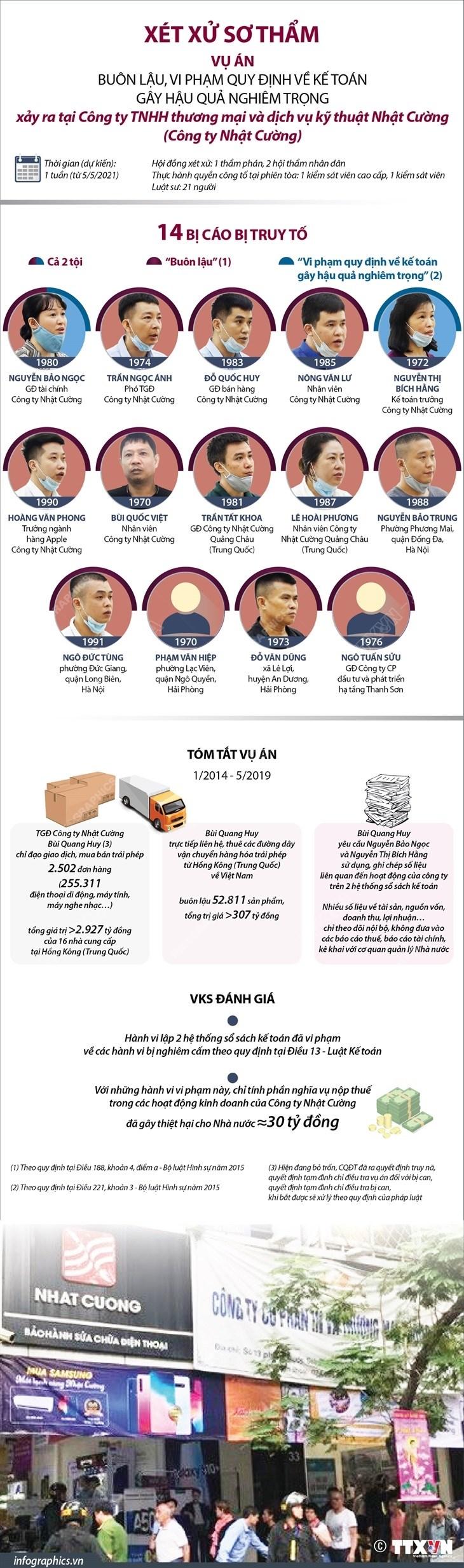 [Infographics] Xet xu vu Cong ty Nhat Cuong: 14 bi cao ra hau toa hinh anh 1