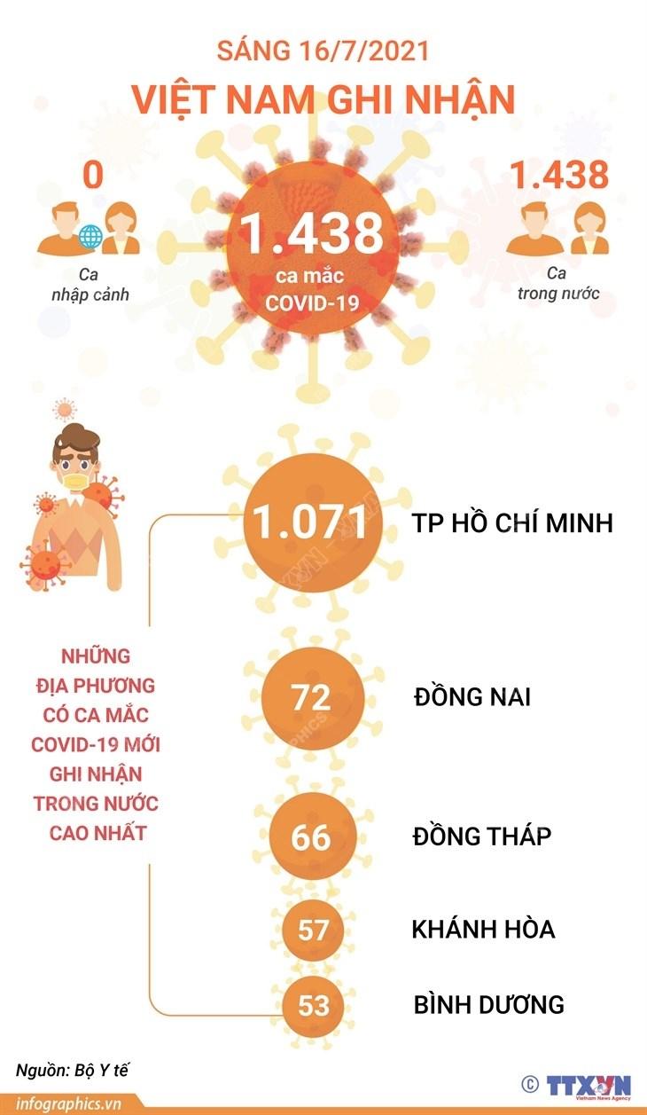 [Infographics] Sang 16/7: Viet Nam ghi nhan 1.438 ca mac COVID-19 hinh anh 1