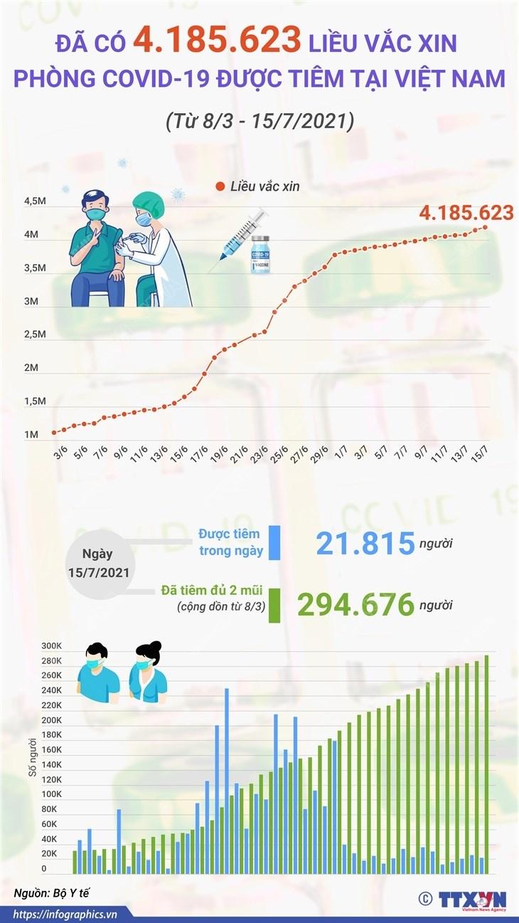 Da co 4.185.623 lieu vaccine phong COVID-19 duoc tiem tai Viet Nam hinh anh 1