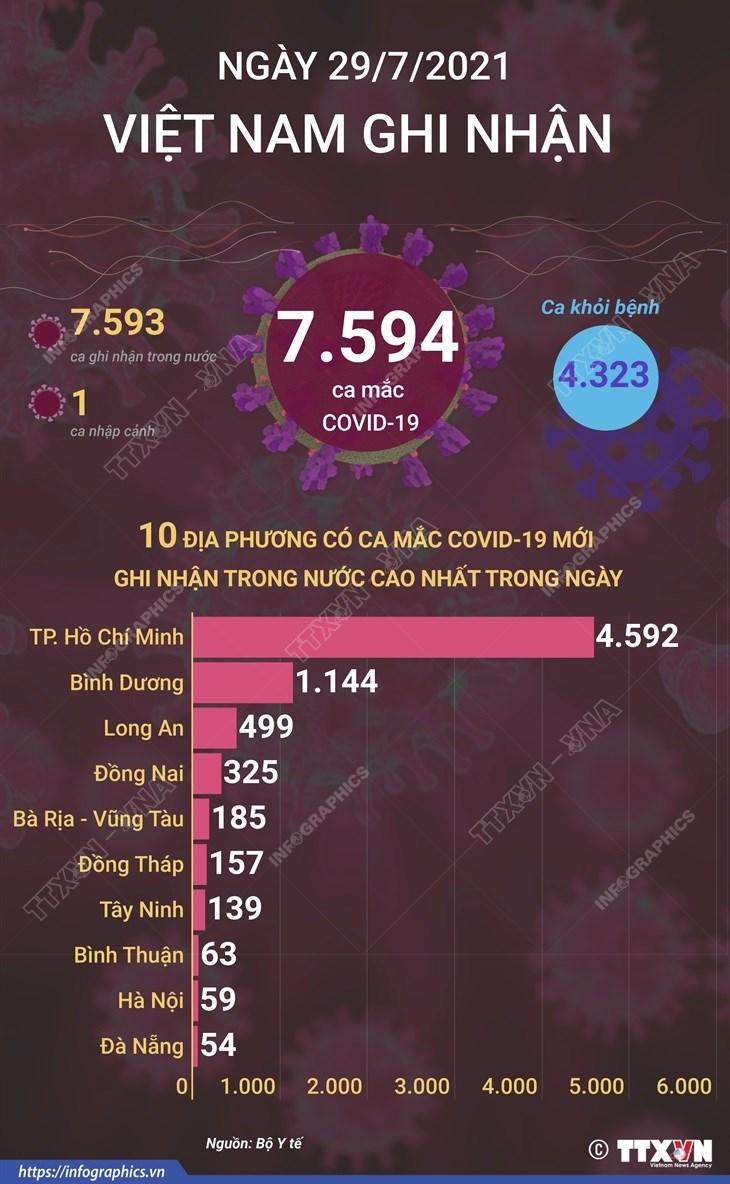 [Infographics] Ngay 29/7, Viet Nam ghi nhan 7.594 ca mac COVID-19 hinh anh 1