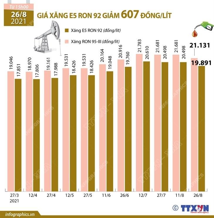 [Infographics] Gia xang E5 RON 92 giam 607 dong moi lit hinh anh 1
