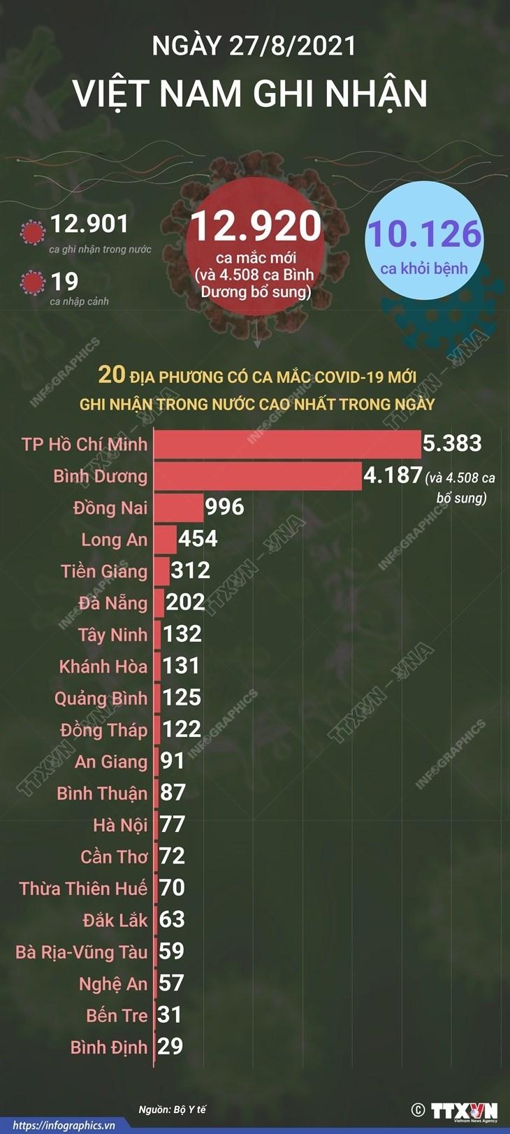 [Infographics] Tinh hinh dich benh COVID-19 trong ngay 27/8 hinh anh 1