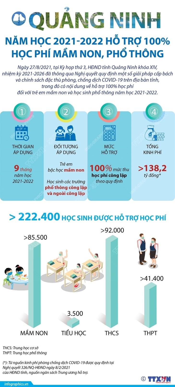 [Infographics] Chi tiet viec Quang Ninh mien hoc phi cho hoc sinh hinh anh 1