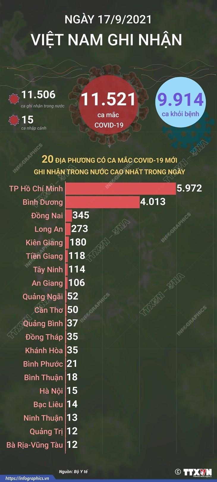 [Infographics] Cac tinh thanh ghi nhan nhieu ca nhiem nhat ngay 17/9 hinh anh 1