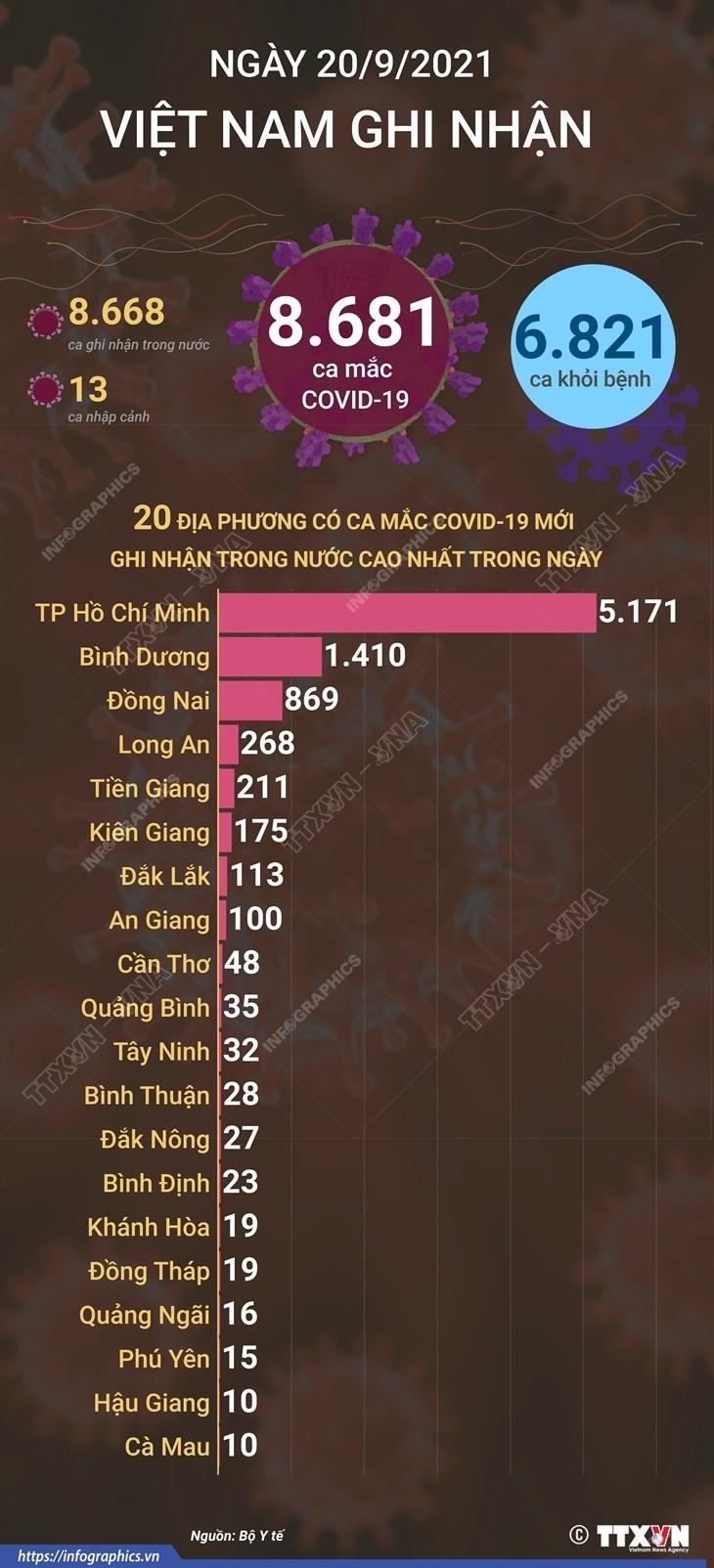 Ngay 20/9, Viet Nam co 8.681 ca mac COVID-19 va 6.821 ca khoi benh hinh anh 1