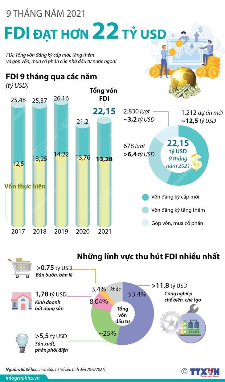 [Infographics] 9 thang nam 2021: Thu hut FDI dat hon 22 ty USD hinh anh 1
