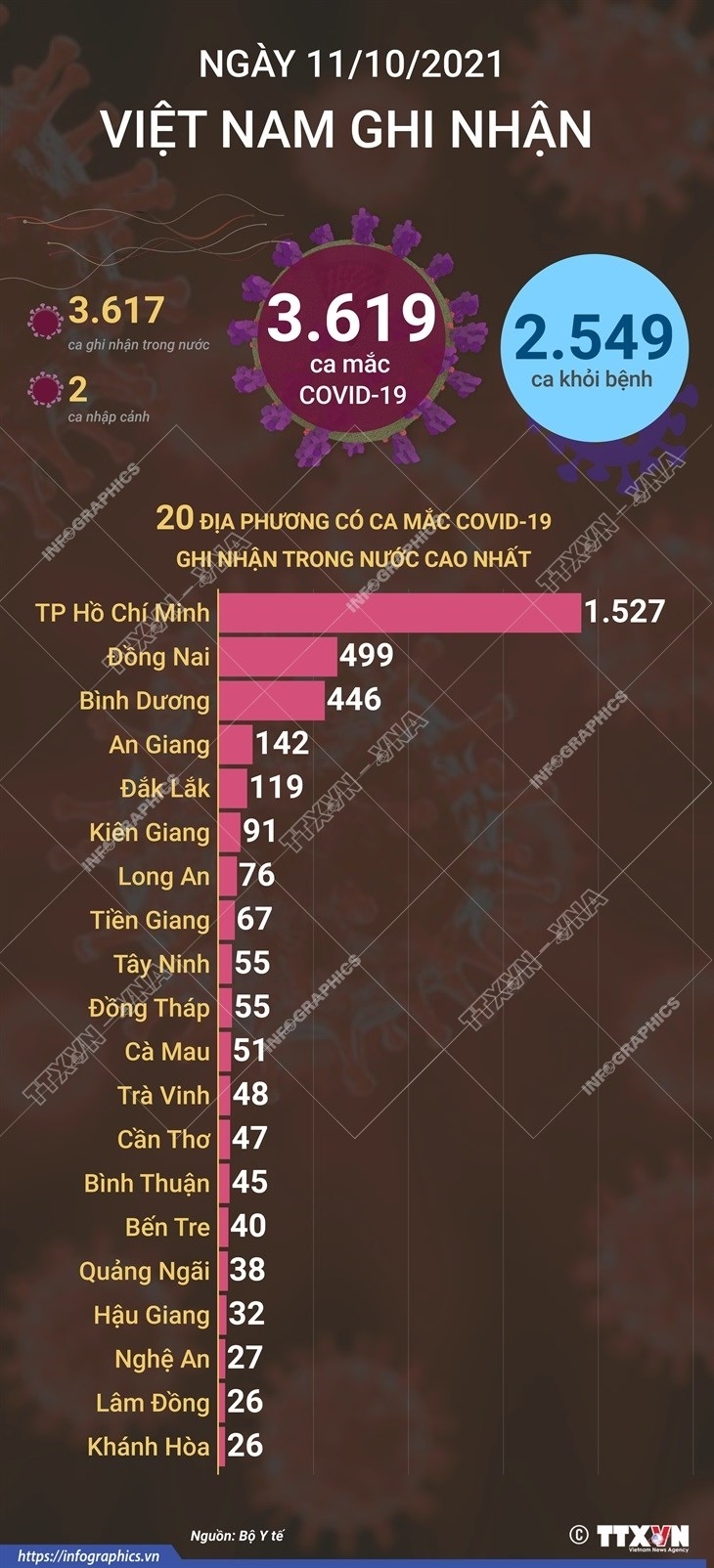 Ngay 11/10, Viet Nam ghi nhan 3.619 ca mac moi, 2.549 ca khoi benh hinh anh 1