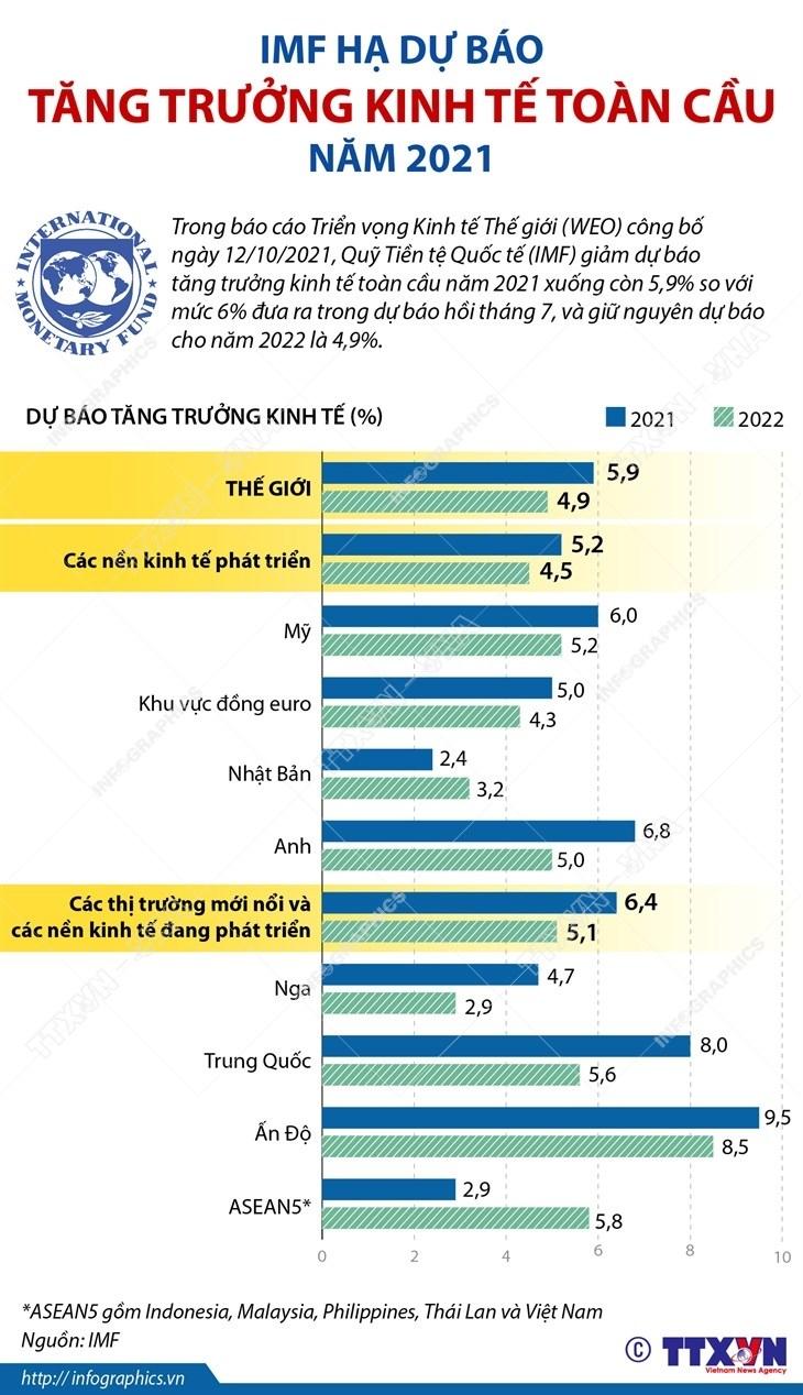 [Infographics] IMF ha du bao tang truong kinh te toan cau nam 2021 hinh anh 1