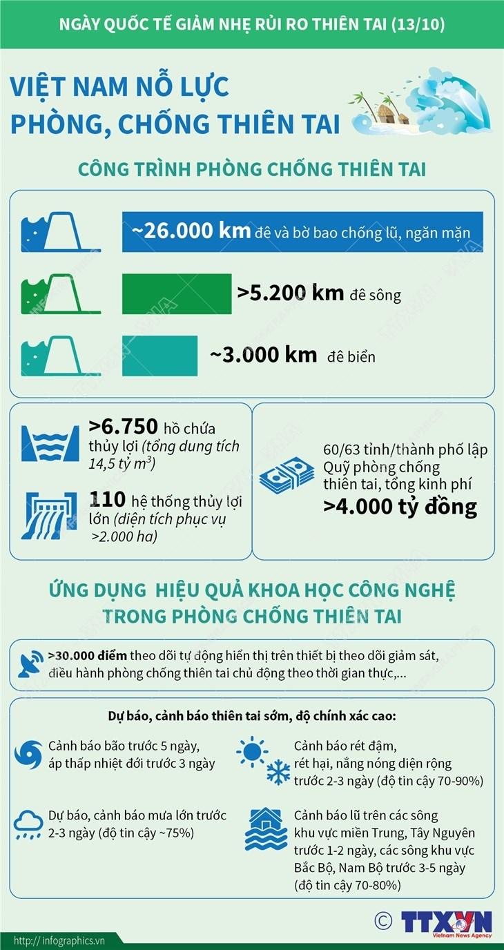 [Infographics] Viet Nam no luc trong phong, chong thien tai hinh anh 1