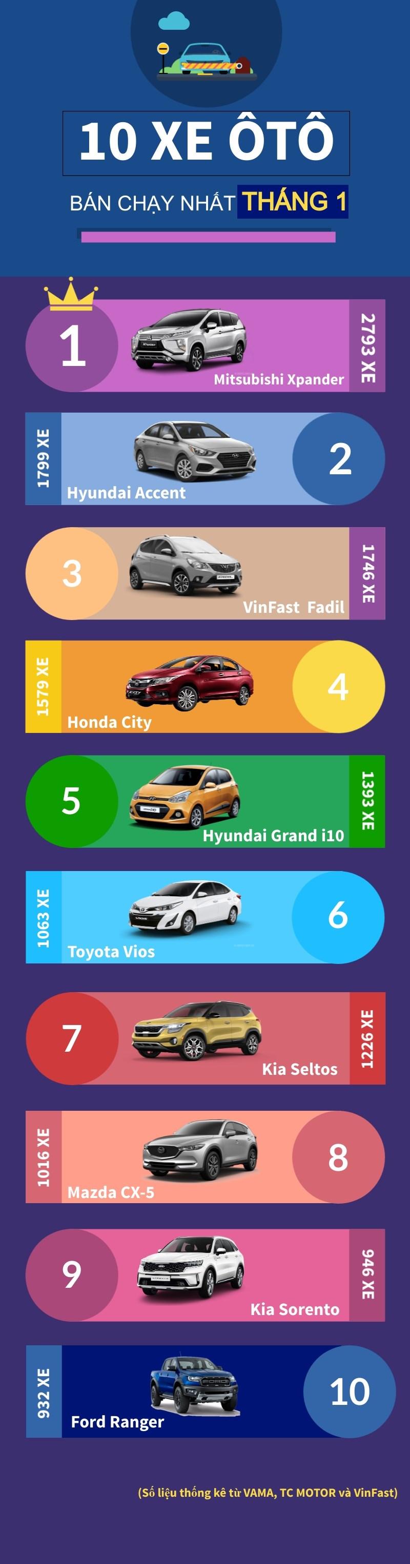 [Infographics] Top 10 mau xe oto ban chay nhat thi truong thang Mot hinh anh 1