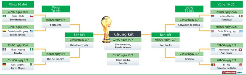 Chi tiet phan nhanh vong loai truc tiep cua World Cup 2014 hinh anh 2