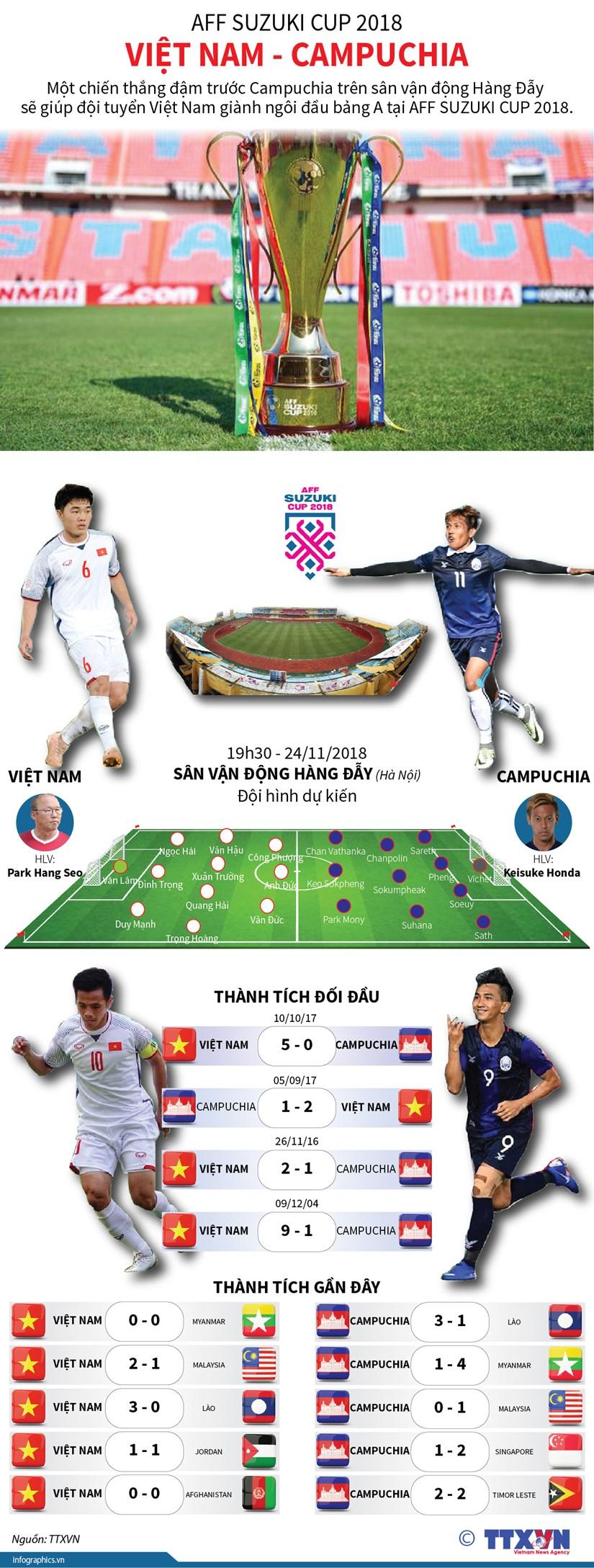 [Infographics] Toan canh truoc tran quyet dau Viet Nam vs Campuchia hinh anh 1