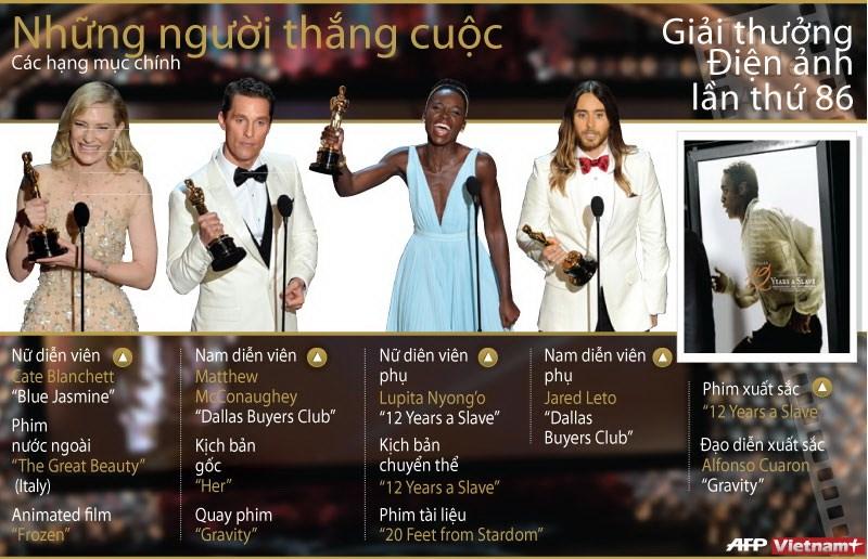 Do hoa ve cac hang muc thang cuoc tai Oscar 2014 hinh anh 1
