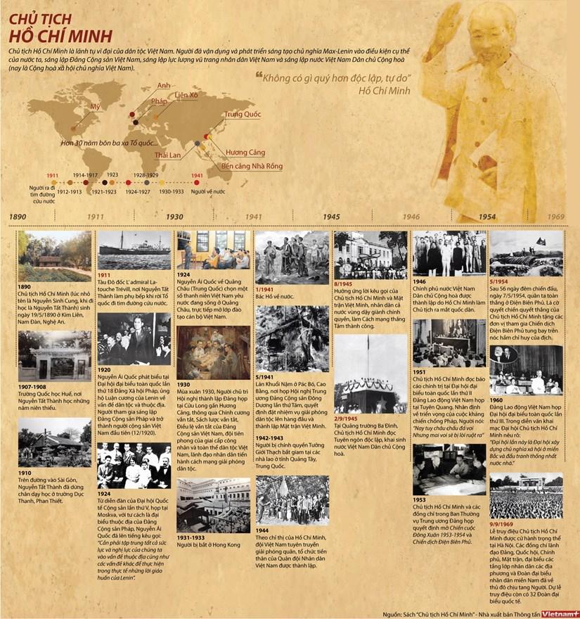 [Infographics] Chu tich Ho Chi Minh va nhung dau moc lich su hinh anh 1