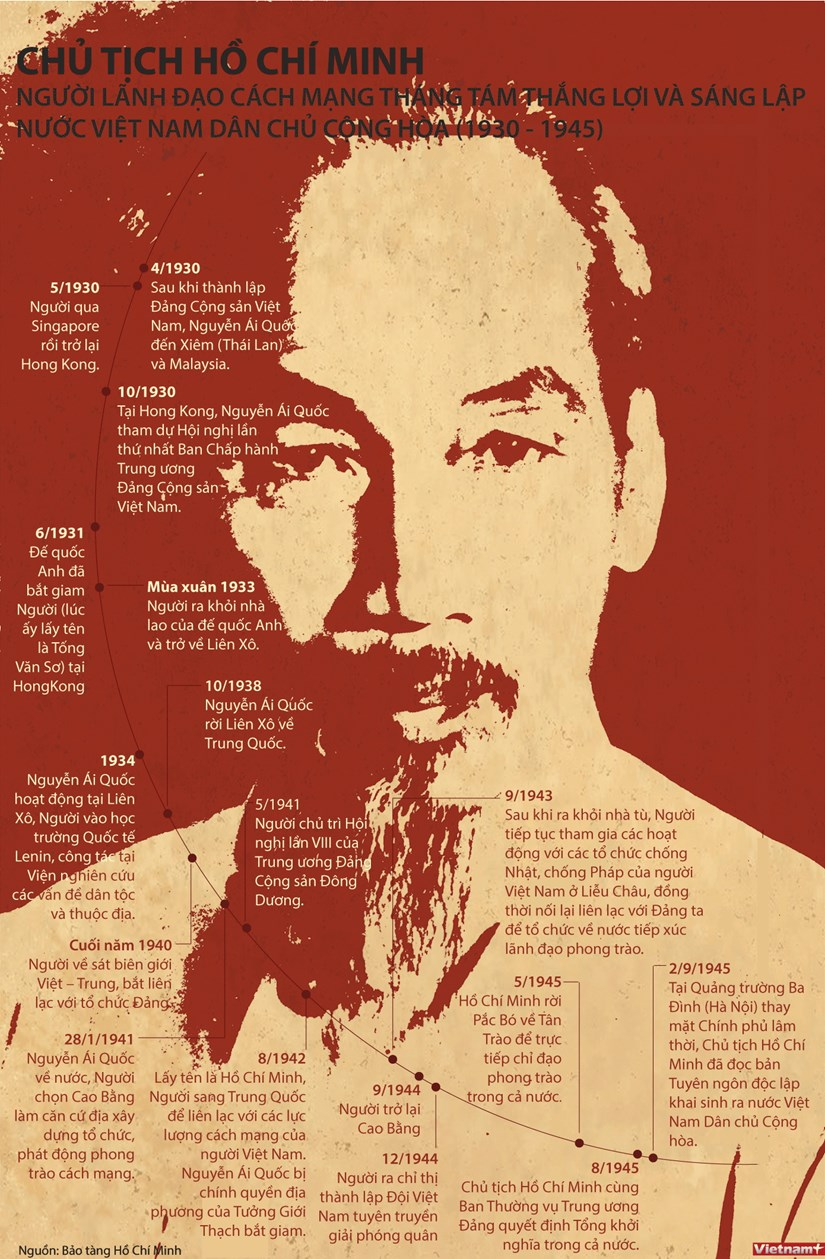 [Infographics] Qua trinh Bac Ho sang lap Viet Nam Dan chu Cong hoa hinh anh 1