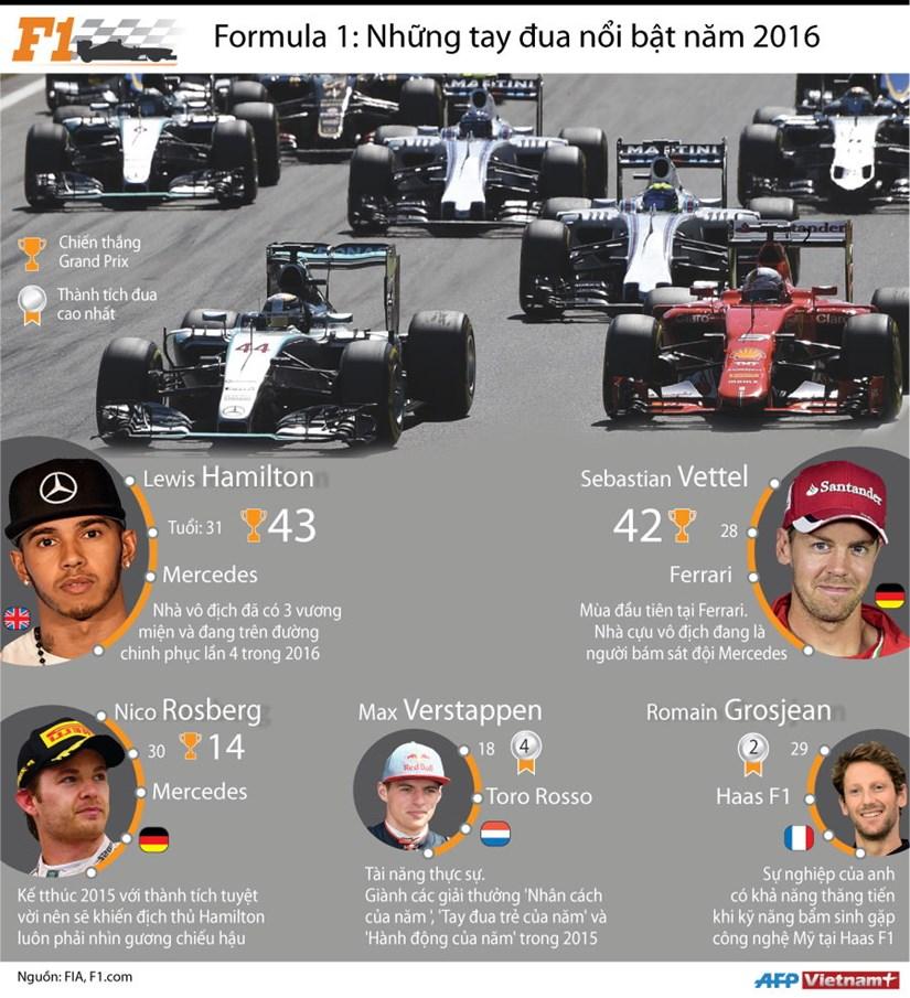 [Infographics] Nhung tay dua noi bat giai dua F1 trong nam 2016 hinh anh 1