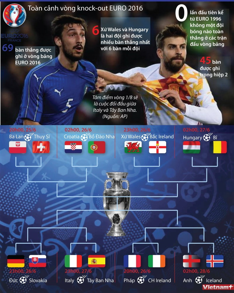 [Infographics] Toan canh vong knock-out cua EURO 2016 hinh anh 1