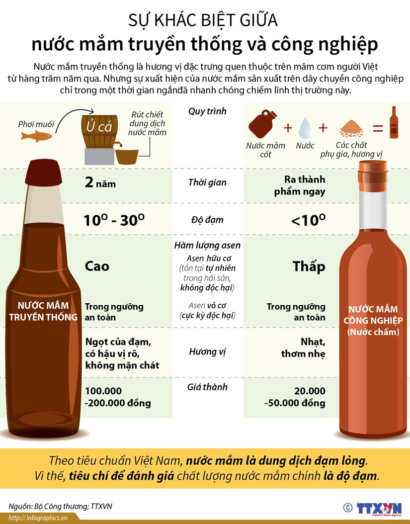 [Infographics] Su khac biet giua nuoc mam truyen thong va cong nghiep hinh anh 1
