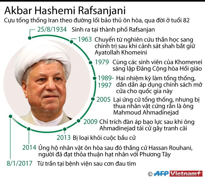[Infographics] Nhung dau moc trong cuoc doi cuu Tong thong Iran hinh anh 1