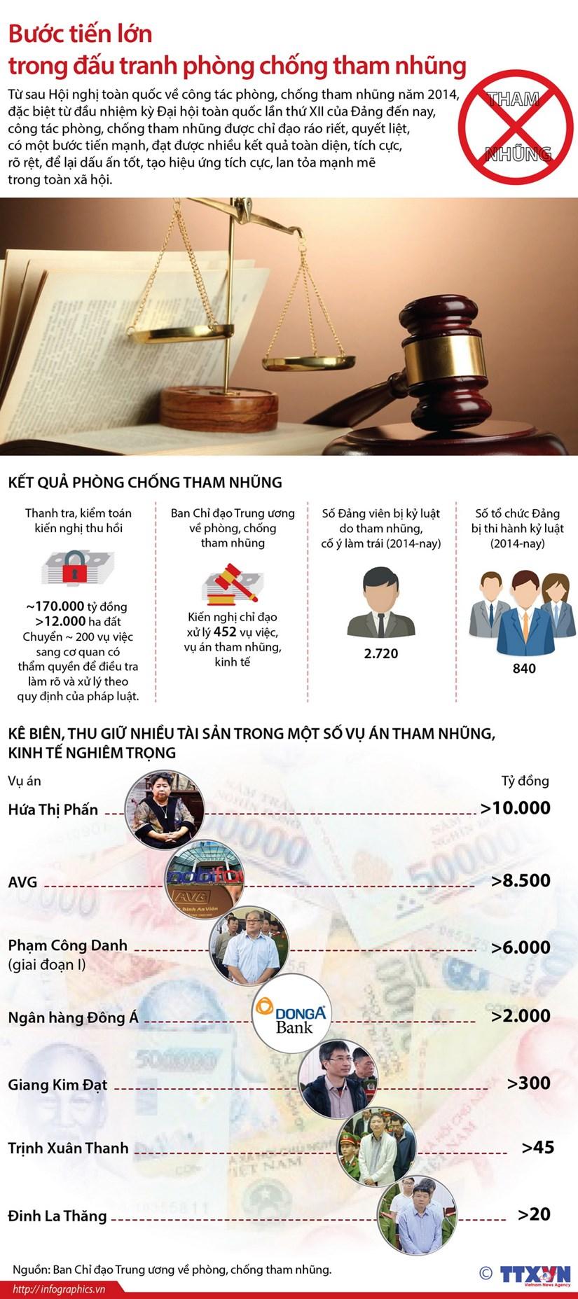 [Infographics] Buc tranh ket qua phong chong tham nhung hinh anh 1