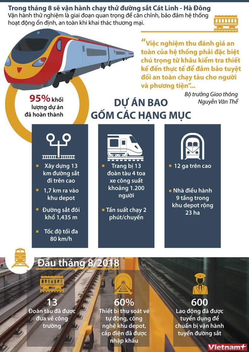 [Infographics] Sap chay thu duong sat do thi Cat Linh-Ha Dong hinh anh 1