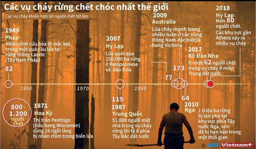 [Infographics] Diem lai cac vu chay rung gay thiet hai nhat the gioi hinh anh 1