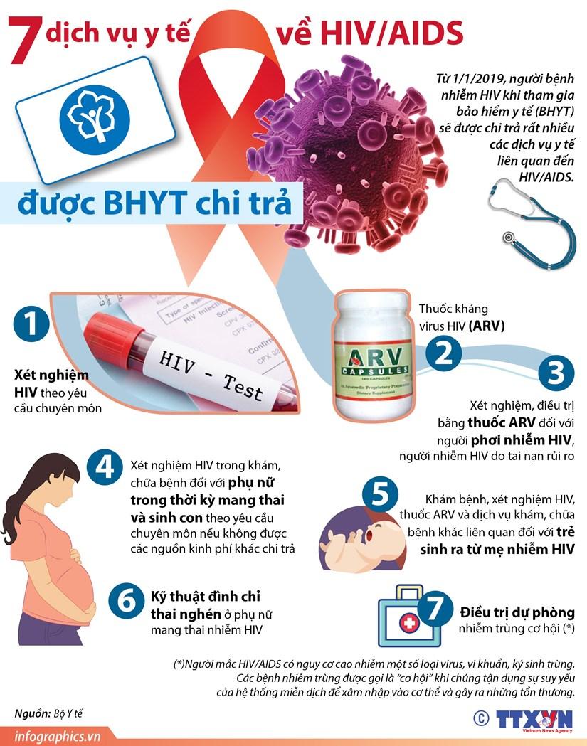 [Infographics] 7 dich vu y te ve HIV/AIDS duoc bao hiem y te chi tra hinh anh 1