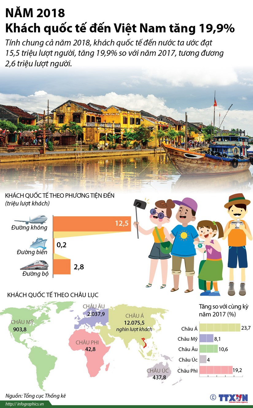 [Infographics] Khach quoc te den Viet Nam tang 19,9% trong nam 2018 hinh anh 1