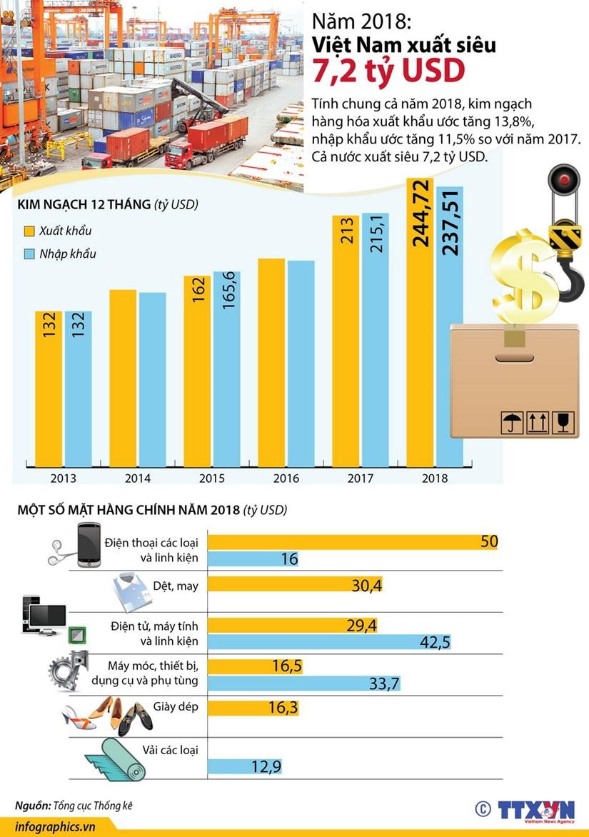 [Infographics] Viet Nam xuat sieu 7,2 ty USD trong nam 2018 hinh anh 1