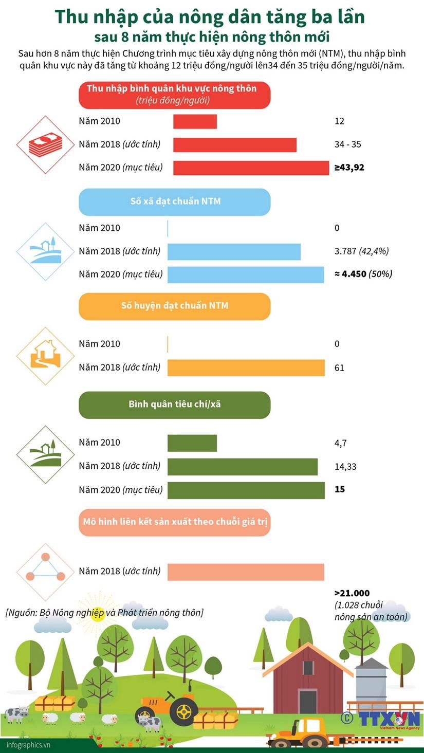 [Infographics] Thu nhap cua nong dan tang 3 lan sau 8 nam hinh anh 1