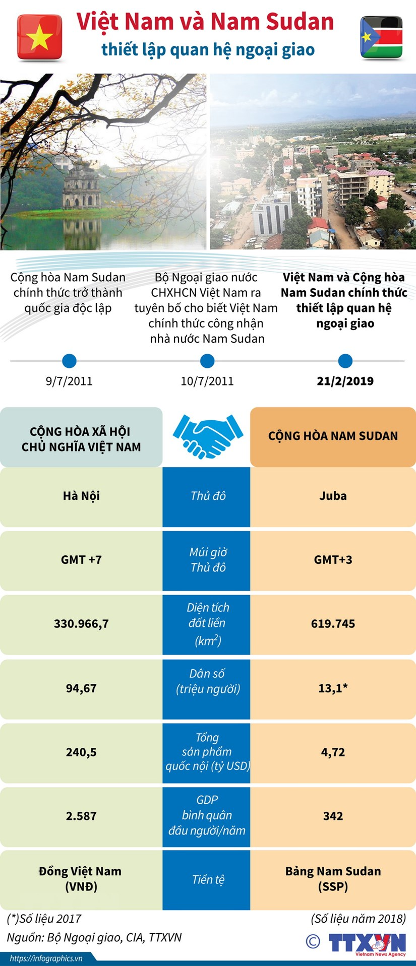 [Infographics] Viet Nam va Nam Sudan thiet lap quan he ngoai giao hinh anh 1