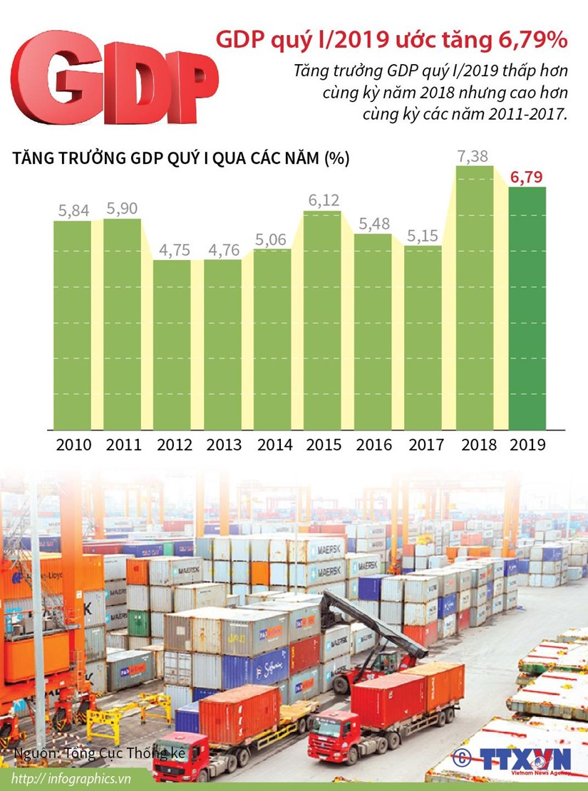 [Infographics] Tang truong GDP quy 1 thap hon cung ky nam 2018 hinh anh 1