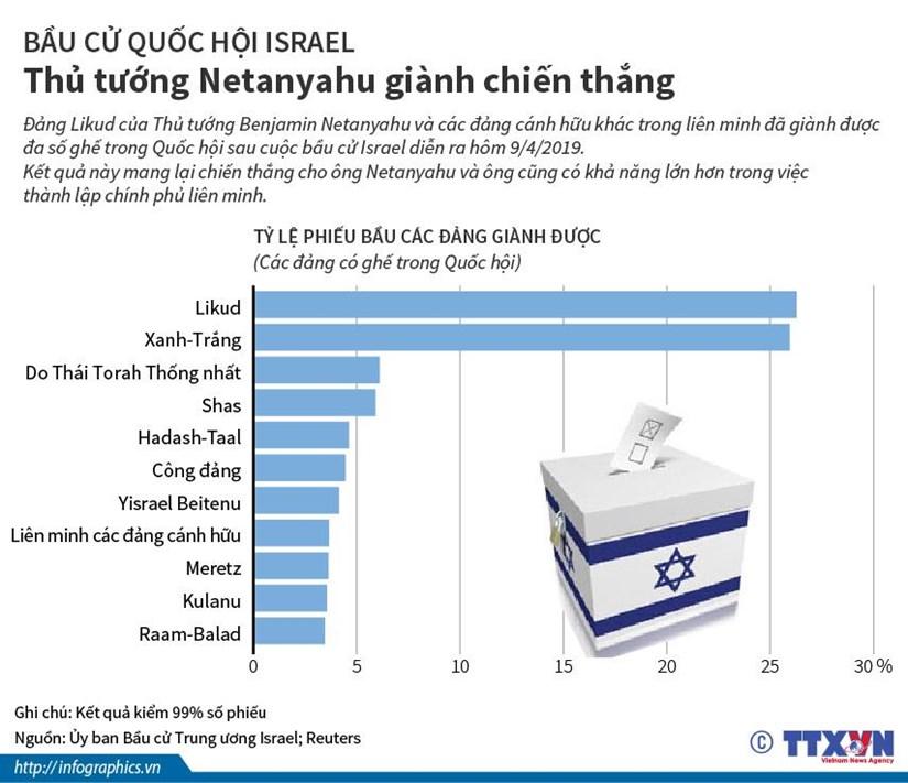 [Infographics] Bau cu Israel: Thu tuong Netanyahu gianh chien thang hinh anh 1