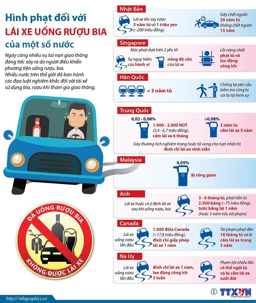 [Infographics] Hinh phat doi voi lai xe uong ruou bia cua mot so nuoc hinh anh 1