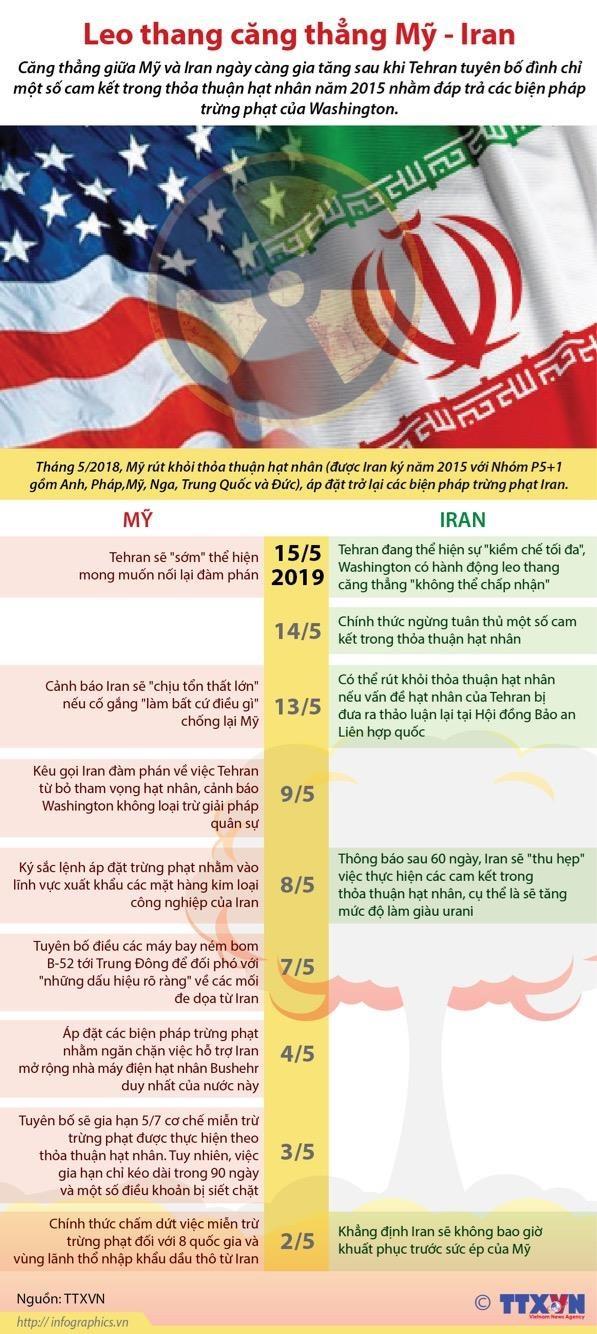 [Infographics] Iran dap tra trung phat cua My, cang thang leo thang hinh anh 1