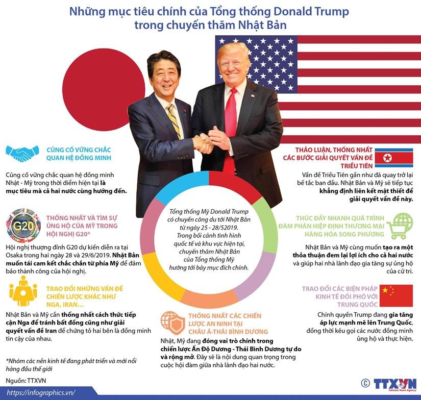 [Infographics] Muc tieu chinh cua ong Trump trong chuyen tham Nhat Ban hinh anh 1