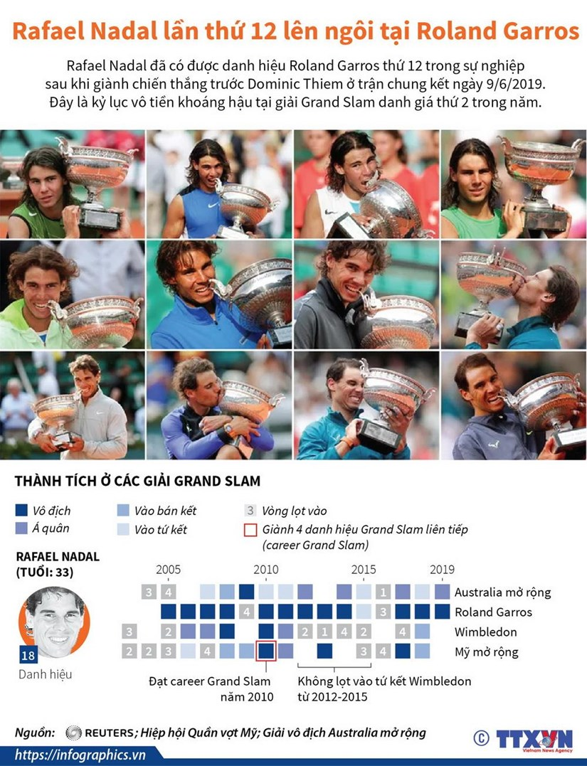 [Infographics] Rafael Nadal lan thu 12 len ngoi tai Roland Garros hinh anh 1