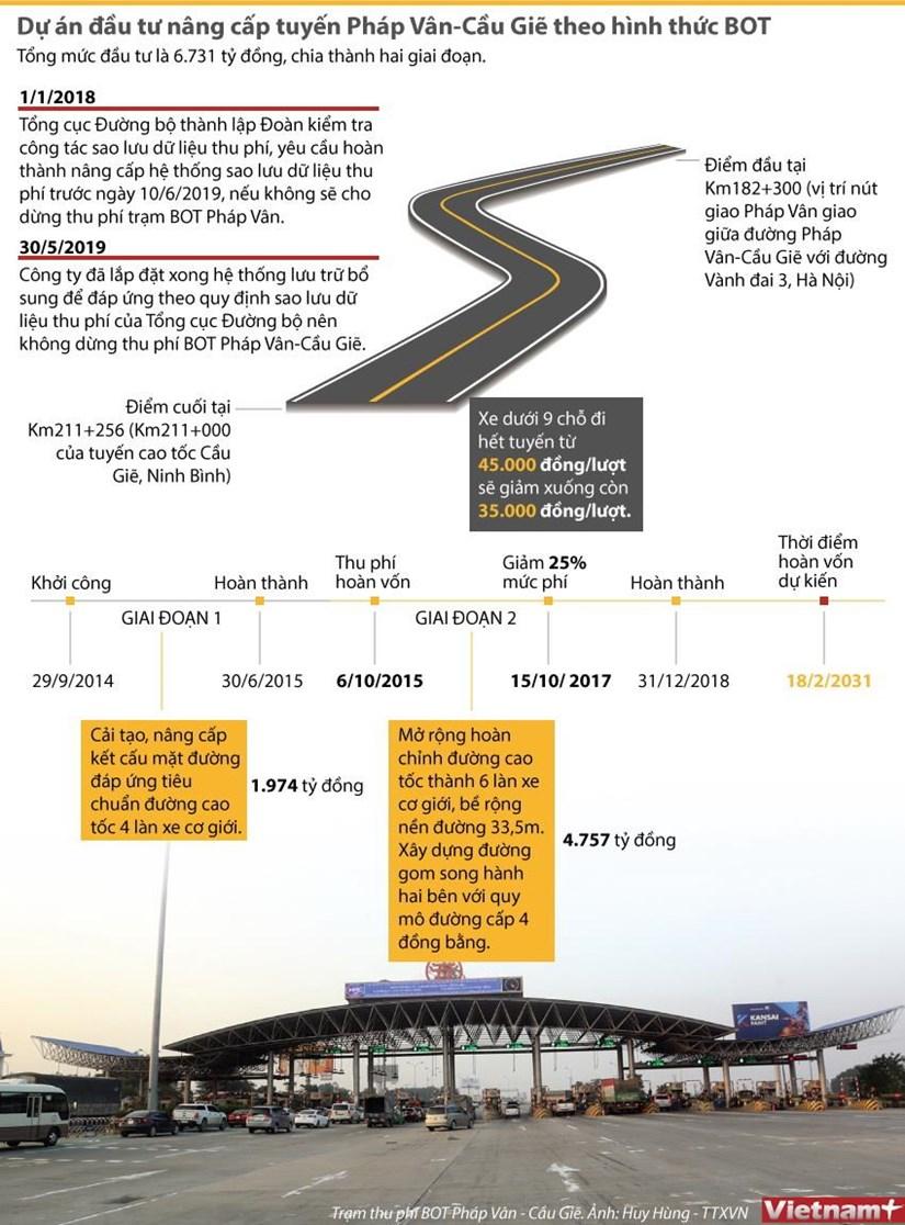 [Infographics] Du an dau tu nang cap tuyen Phap Van-Cau Gie hinh anh 1