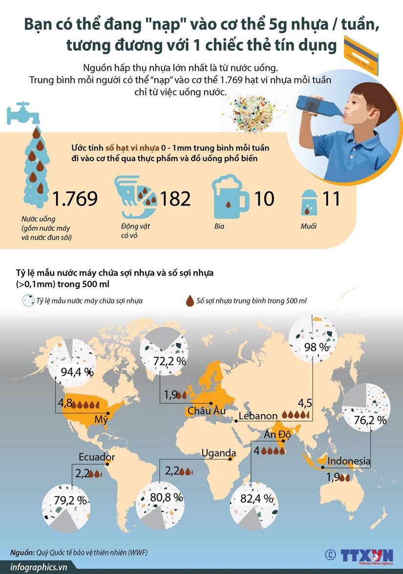 [Infographics] Ban dang nap vao co the '1 chiec the tin dung' moi tuan hinh anh 1