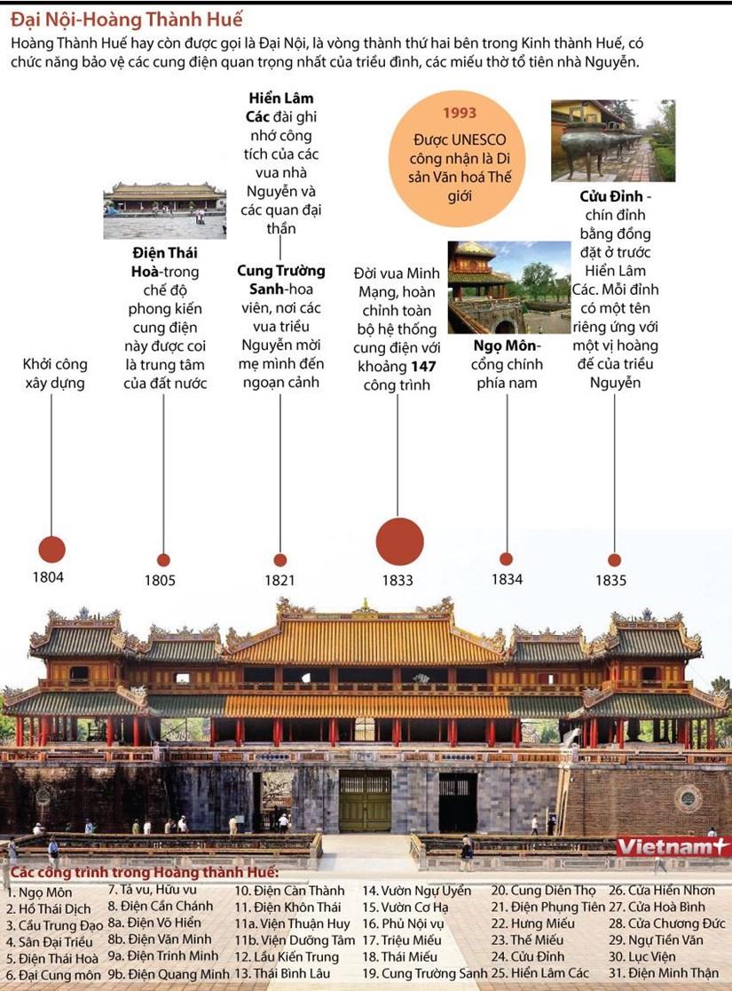 [Infographics] Dai Noi Hue - Kham pha chon cung dinh trieu Nguyen hinh anh 1