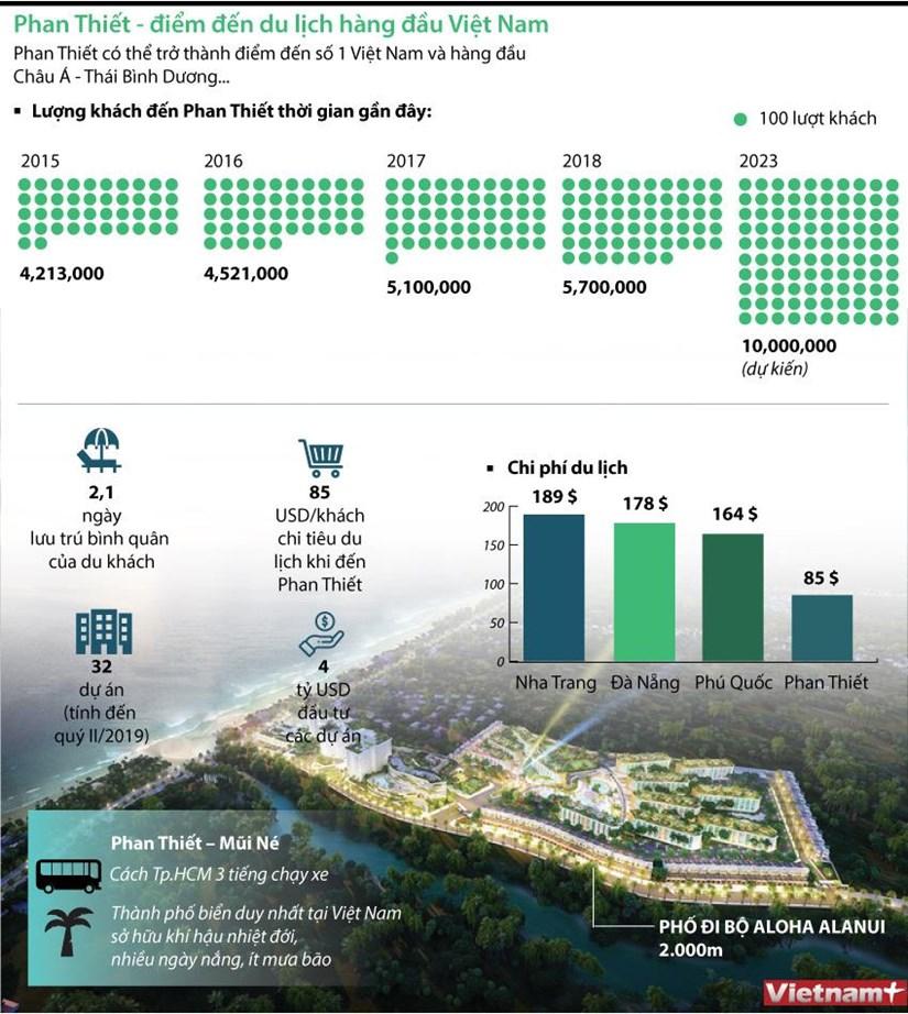 [Infographics] Phan Thiet - diem den du lich hang dau Viet Nam hinh anh 1