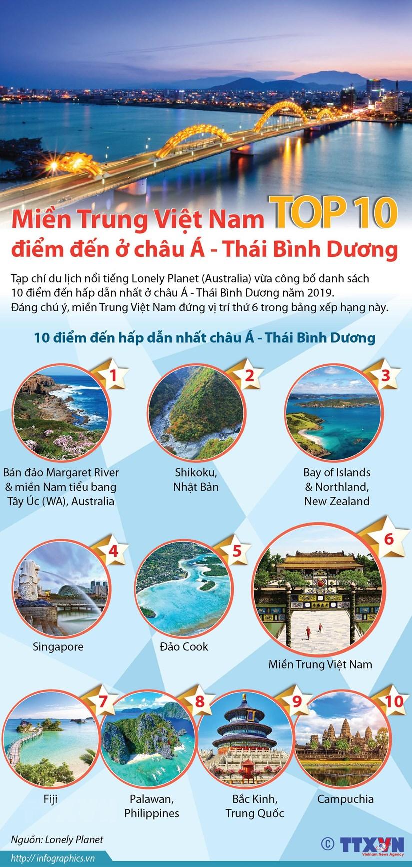 [Infographics] Mien Trung Viet Nam lot top 10 diem den o chau A-TBD hinh anh 1