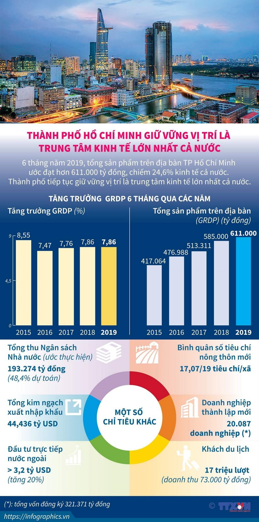[Infographics] TP.HCM van la trung tam kinh te lon nhat ca nuoc hinh anh 1