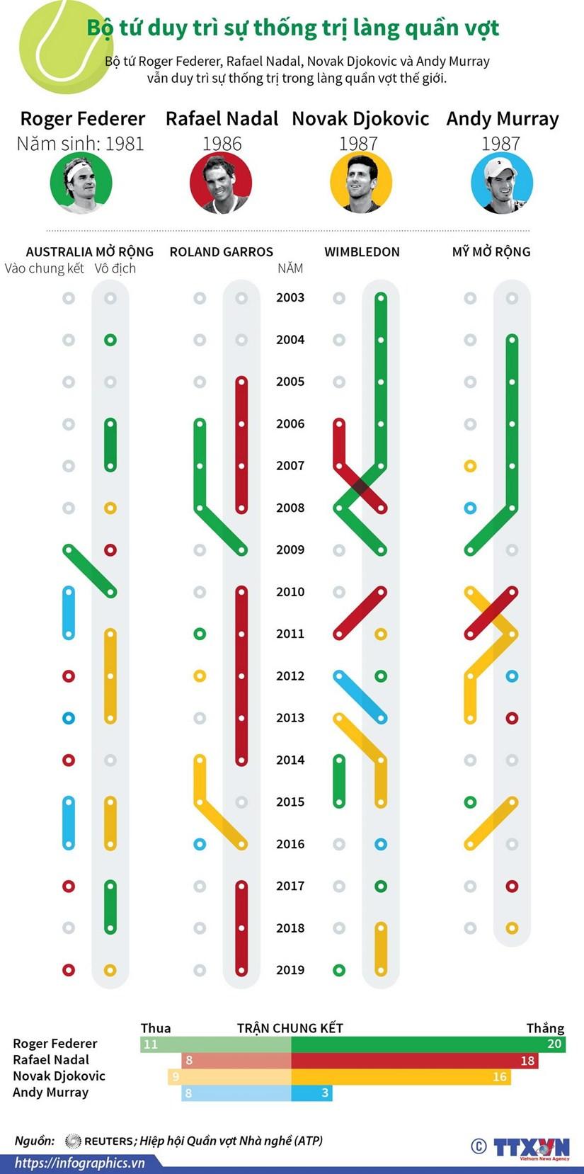 [Infographics] Bo tu duy tri su thong tri lang quan vot hinh anh 1
