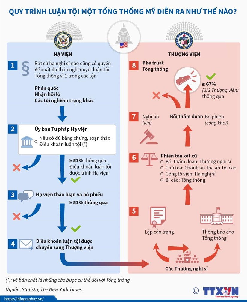 [Infographics] Quy trinh luan toi Tong thong My dien ra nhu the nao? hinh anh 1